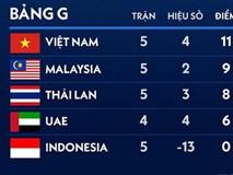 Việt Nam thuộc nhóm đội dẫn đầu ở Vòng loại World Cup 2022