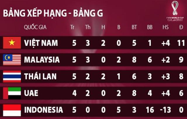 Vòng loại World Cup 2022: Tuyển Việt Nam không được chủ quan ở 3 lượt đấu cuối-4