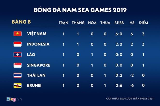 Không ngạc nhiên nếu Thái Lan bị loại từ vòng bảng SEA Games-3