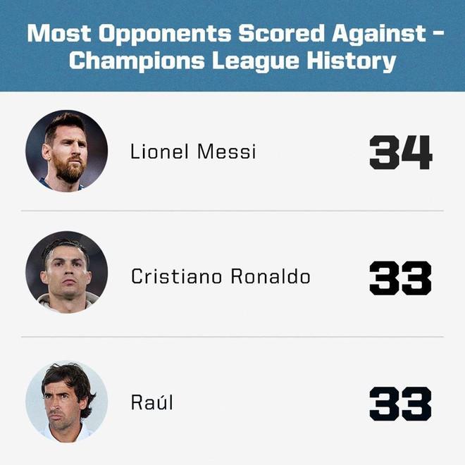 Messi vượt Ronaldo, lập kỷ lục ghi bàn tại Champions League-1