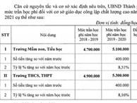 Năm học 2020-2021 Hà Nội đề xuất tăng học phí trường chất lượng cao