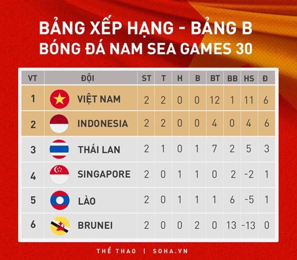 Hữu Thắng thất bại vì chính sách người hùng, thầy Park sẽ đánh bại Indo bằng 0 số 10-8