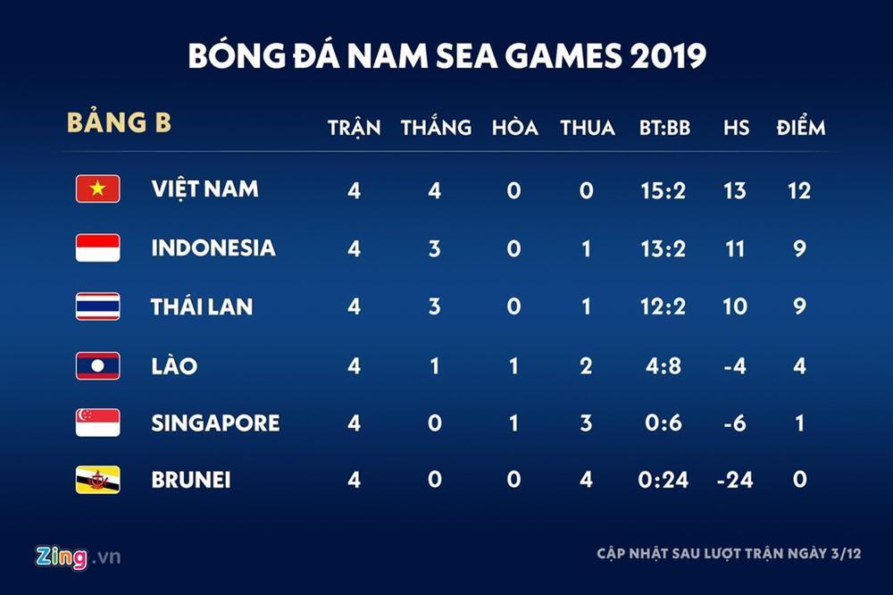 Những lý do khiến U22 Thái Lan gặp khó trước Việt Nam ở SEA Games 30-4
