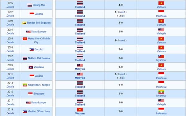 Việt Nam thật quá vô đối! Chúng ta tạo ra trận chung kết SEA Games có cách biệt lớn nhất sau 24 năm-1