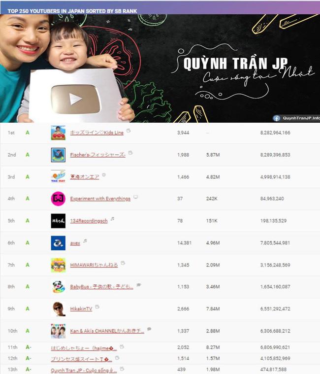 Quỳnh Trần JP bất ngờ lọt top 23 trên bảng xếp hạng các kênh Youtube tại Nhật, chính chủ cảm thán một câu khiến ai cũng bật cười-1