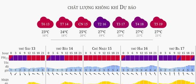 Sáng 13/12, AirVisual xếp Hà Nội ô nhiễm thứ 2 thế giới-3