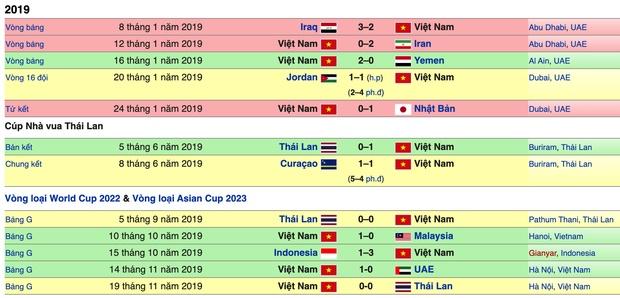 Tuyển Việt Nam kết thúc năm 2019 với vị trí chưa từng có trên BXH FIFA, xứng danh nhà vua bóng đá Đông Nam Á-4