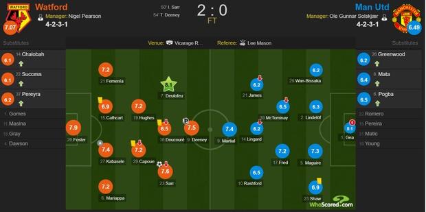 De Gea sắm vai tội đồ, Man Utd thua sốc trước đội bét bảng tại giải Ngoại hạng Anh-11