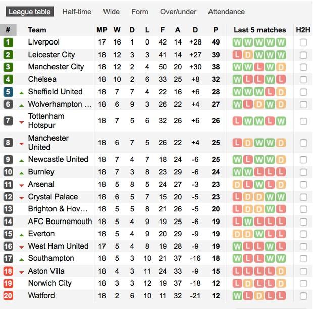 De Gea sắm vai tội đồ, Man Utd thua sốc trước đội bét bảng tại giải Ngoại hạng Anh-12