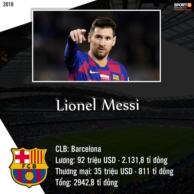 Top 10 cầu thủ kiếm tiền khủng nhất giới bóng đá trong năm 2019: Messi bỏ xa Ronaldo và Neymar-10