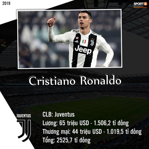 Top 10 cầu thủ kiếm tiền khủng nhất giới bóng đá trong năm 2019: Messi bỏ xa Ronaldo và Neymar-9