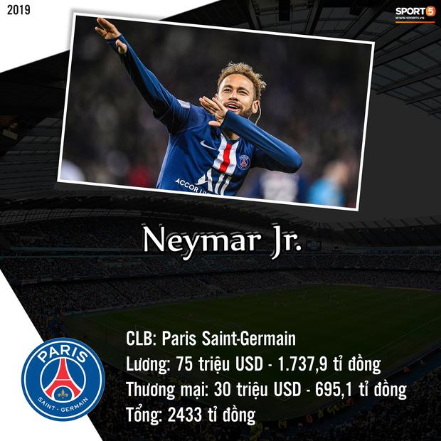 Top 10 cầu thủ kiếm tiền khủng nhất giới bóng đá trong năm 2019: Messi bỏ xa Ronaldo và Neymar-8