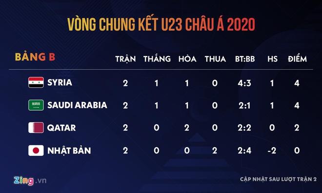 Nhật Bản bị loại khiến đường đến Olympic của Việt Nam khó hơn-2