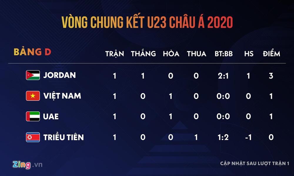 U23 Việt Nam vs Jordan: Để Olympic không phải lời nói suông-4