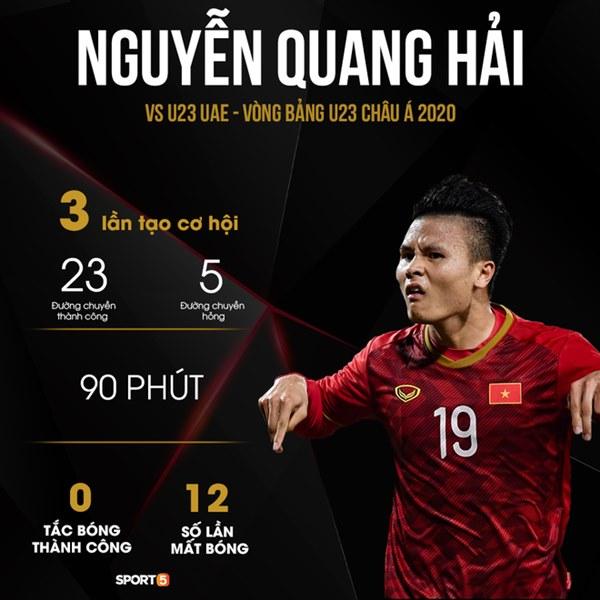 Những con số khiến HLV Park Hang-seo phải suy nghĩ lại về vị trí của Quang Hải ở U23 Việt Nam: Người mở lối vẫn đang tìm đường-1
