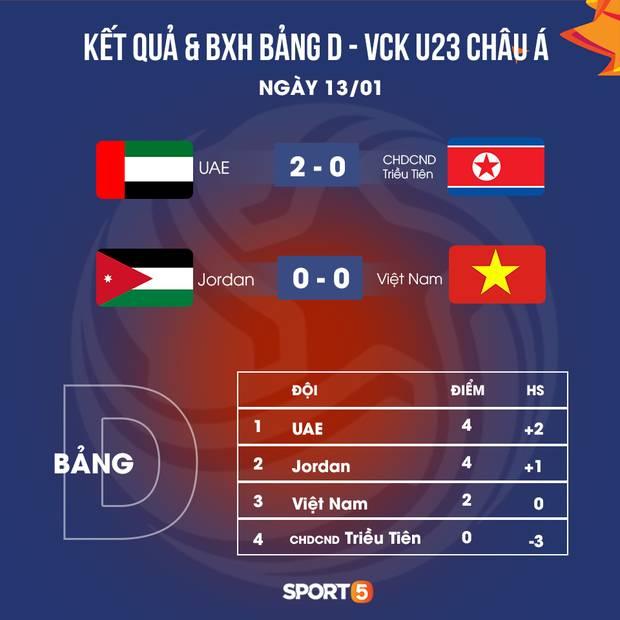 Truyền thông châu Á chê bai cực gắt: Đội tuyển U23 Việt Nam gây thất vọng tràn trề, thi đấu mà không có chút tiến bộ nào-4