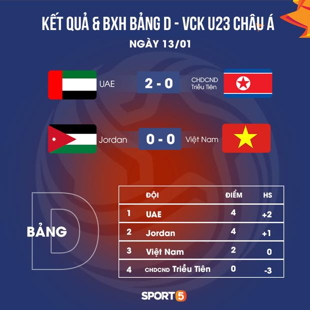 Dấu hiệu mừng cho U23 Việt Nam khi nhìn vào lịch sử đối đầu giữa Jordan và UAE-3
