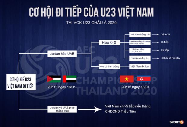 Đặng Văn Lâm cổ vũ U23 Việt Nam trước trận cầu sinh tử với U23 CHDCND Triều Tiên: Anh tin các em sẽ ở lại ăn Tết cùng anh-2