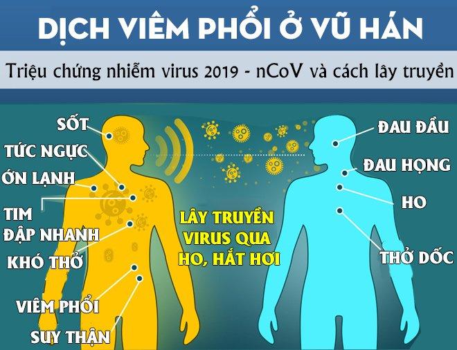 Tổ chức Y tế thế giới hướng dẫn cách giảm nguy cơ lây nhiễm virus corona khiến 41 người chết-2