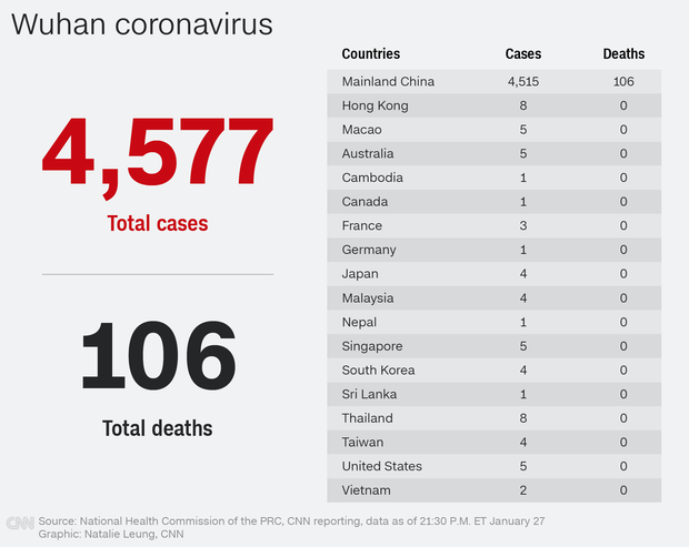 Thêm người chết vì virus Vũ Hán: 106 người thiệt mạng, lây nhiễm tăng mạnh lên hơn 4500 trường hợp-1