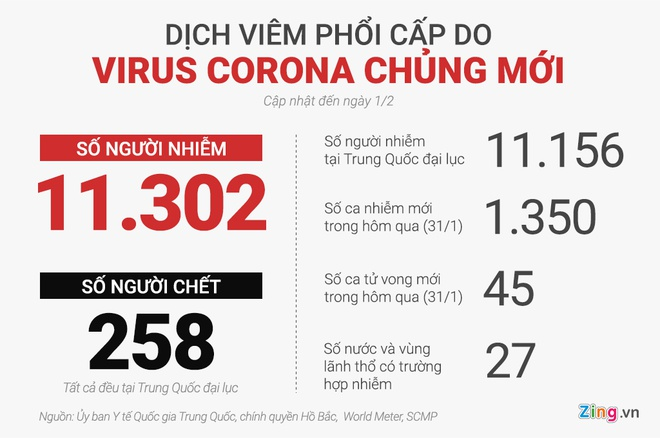 Số người nhiễm virus corona đã vượt 10.000, 258 ca tử vong-2
