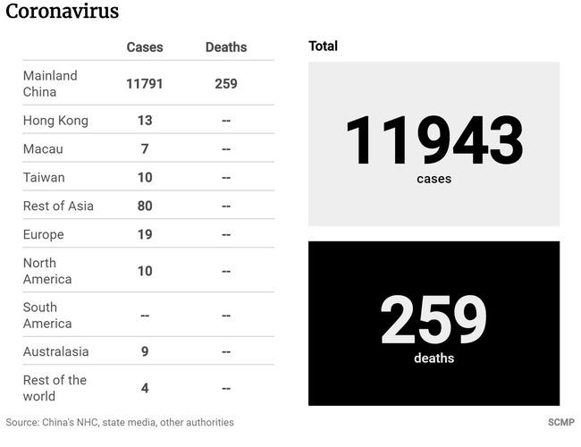 Virus corona tại Vũ Hán: 20 bệnh nhân nhiễm virus đã được phép xuất viện cùng lúc, hơn 1.300 trường hợp nhiễm bệnh bệnh mới, 259 người đã chết-4