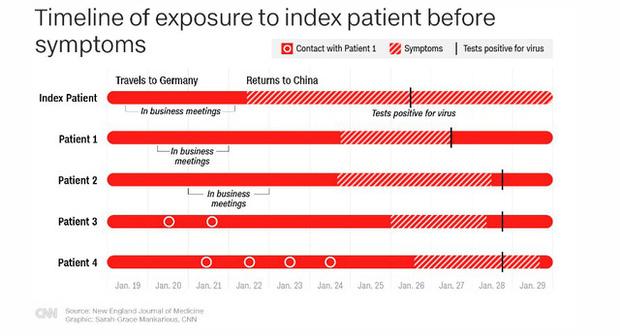Chuyên gia y tế hàng đầu nước Mỹ thừa nhận Trung Quốc nói đúng: Virus corona có thể lây lan ngay cả khi chưa xuất hiện triệu chứng nào!-2