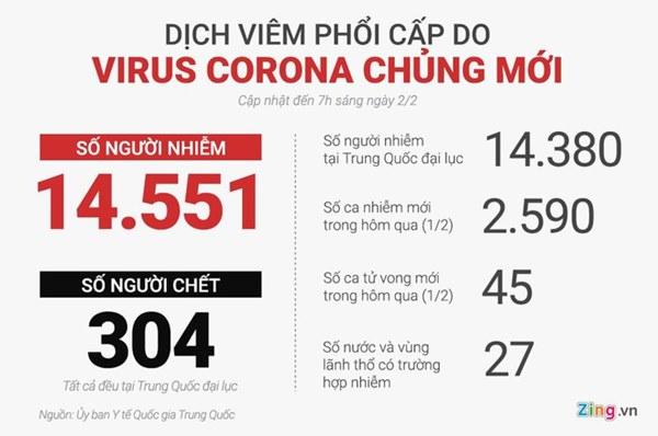 304 người chết vì dịch virus corona, 14.551 ca nhiễm-2