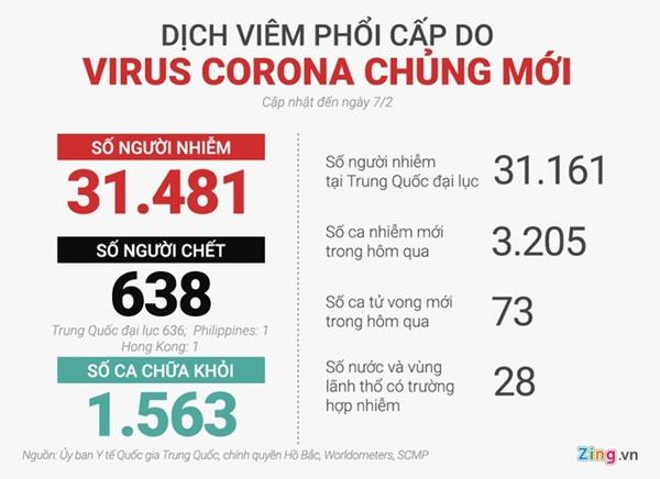 636 người chết vì virus corona ở TQ, 31.161 ca nhiễm-2
