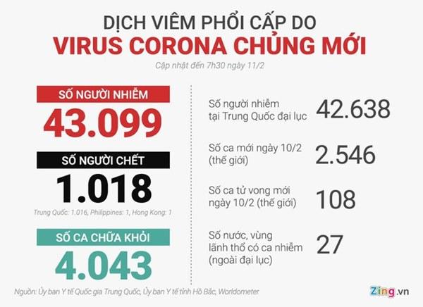 Số ca tử vong vì virus corona ở TQ vượt 1.000-2