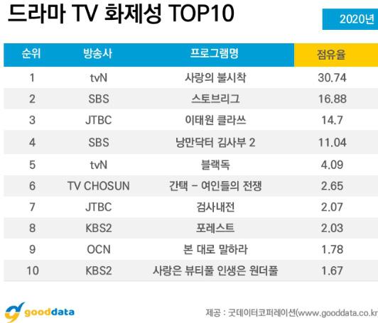 Crash Landing On You lọt top phim ăn khách của tvN, Son Ye Jin vượt mặt Hyun Bin trở thành diễn viên được yêu thích nhất-2