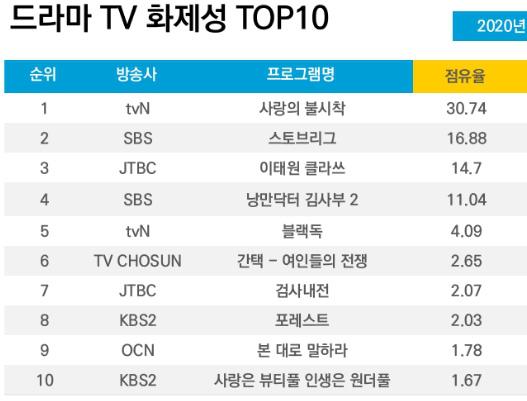 Crash Landing On You lọt top phim ăn khách của tvN, Son Ye Jin vượt mặt Hyun Bin trở thành diễn viên được yêu thích nhất-4