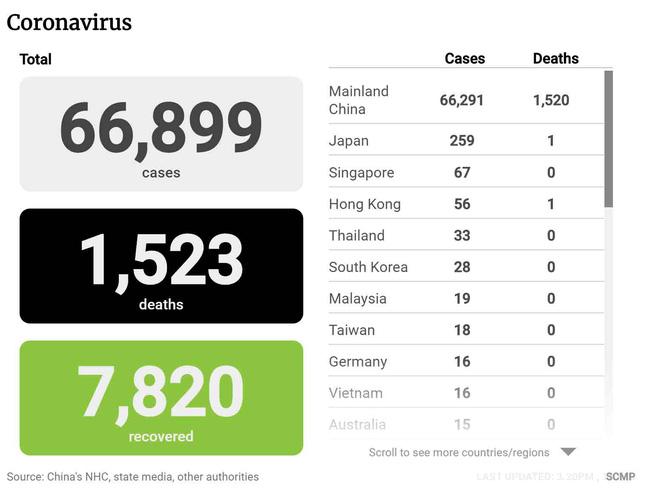 Cập nhật: Trường hợp nhiễm virus Covid-19 đầu tiên ở Châu Phi, hơn 1.500 người đã chết, tổng số ca nhiễm bệnh vượt quá 66.800 người-1