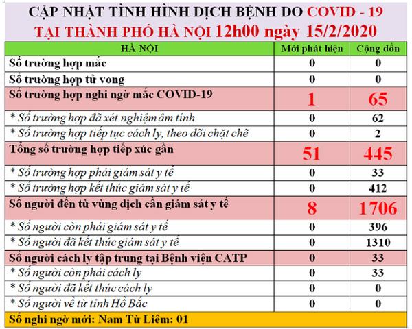 Hà Nội phát hiện thêm 1 ca nghi ngờ nhiễm virus Corona tại quận Nam Từ Liêm-1