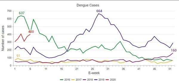 Singapore cảnh báo dịch sốt xuất huyết lây lan mạnh hơn Covid-19-1