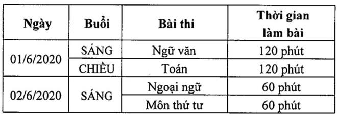 Cha mẹ lưu ý: Tuyển sinh lớp 10 năm học 2020 - 2021 tại Hà Nội dự kiến sẽ sớm hơn 1 ngày so với năm ngoái-3