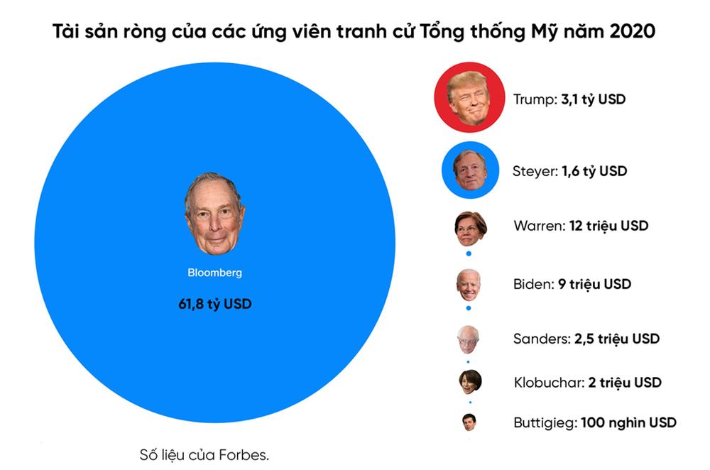Giàu gấp ông Trump 17 lần, tỷ phú Bloomberg chi tiêu xa xỉ như thế nào-4