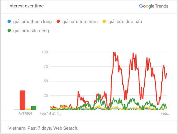 Google: Người Việt quan tâm vé máy bay giá rẻ, nghỉ học và giải cứu tôm hùm-2
