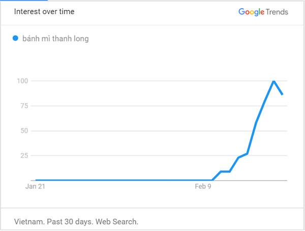 Google: Người Việt quan tâm vé máy bay giá rẻ, nghỉ học và giải cứu tôm hùm-3