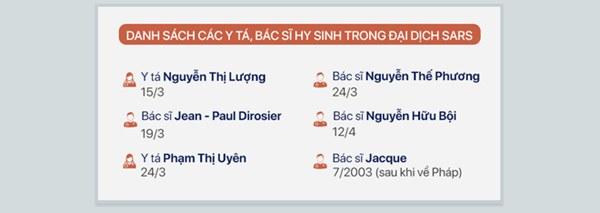 Dịch SARS ở Việt Nam và chuyện 6 người đánh đổi mạng sống chưa từng được ghi nhận-2
