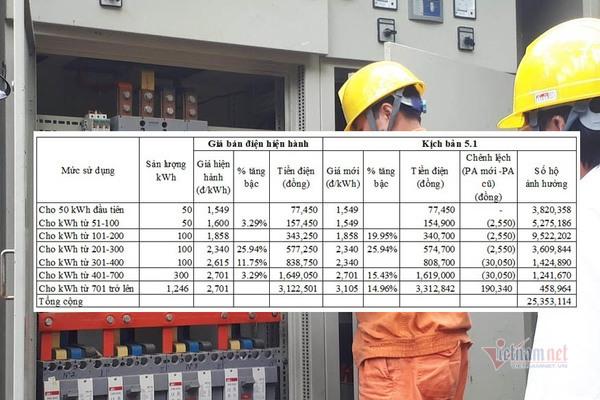 Giá điện mới, hàng chục triệu hộ dân soi lại hoá đơn hàng tháng-2