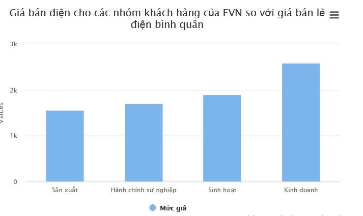 Giá điện mới, hàng chục triệu hộ dân soi lại hoá đơn hàng tháng-3