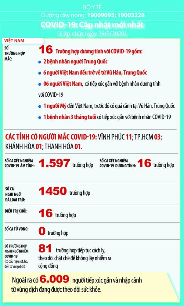 Việt Nam: 81 ca nghi nhiễm Covid-19, hơn 6.000 người tiếp xúc gần và nhập cảnh từ vùng dịch đang được cách ly-1