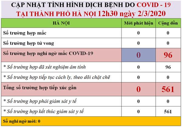 Hà Nội: 96 trường hợp nghi nhiễm đều âm tính với COVID-19-1