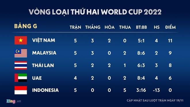 Vòng loại World Cup 2022 khu vực châu Á có thể bị hoãn-3
