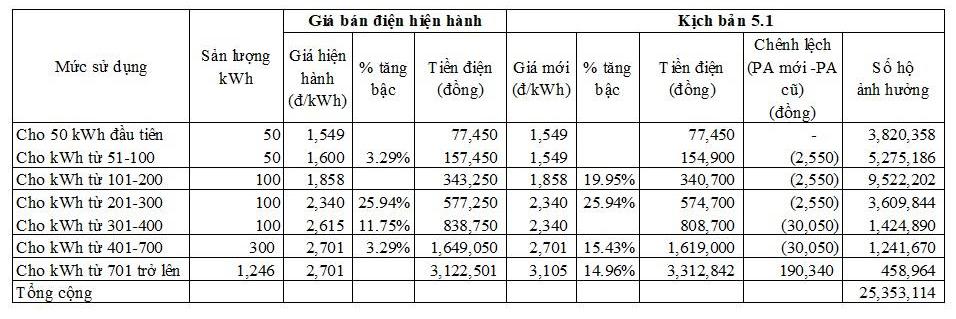 Dùng điện trên 700 số/tháng, chịu giá cao lo mà tiết kiệm-2