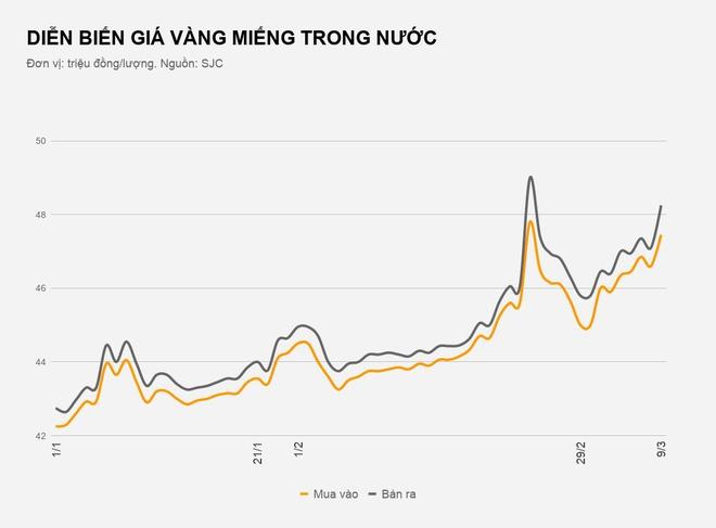 Giá vàng trong nước tăng vọt, vượt 48 triệu đồng/lượng-1
