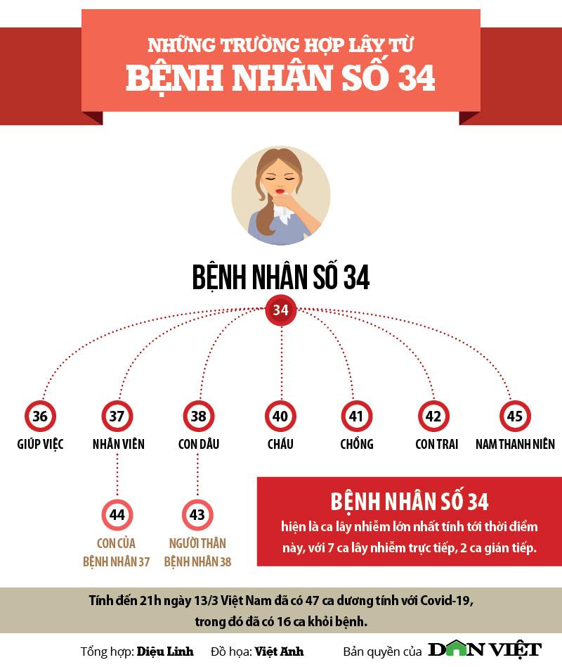 """Infographic: Lịch trình của bệnh nhân 34 - ca siêu lây nhiễm"""" Covid-19-2"""