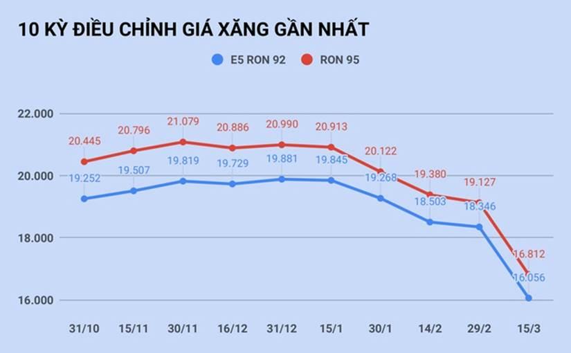 Giá xăng giảm sâu về mức 16.000 đồng/lít-1