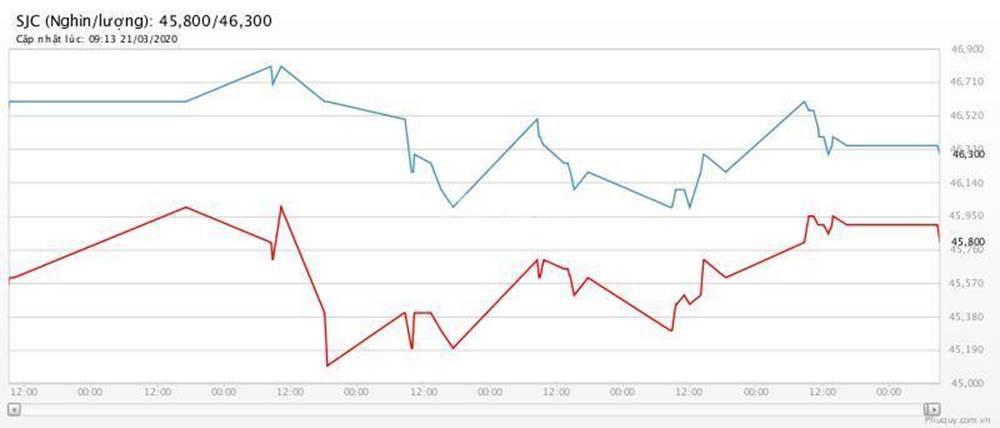 Giá vàng hôm nay 22/3: Hai tuần liền giảm giá-1